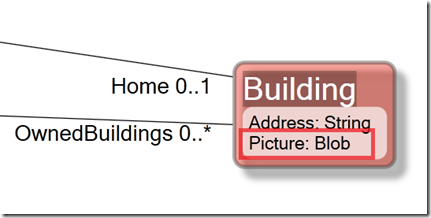 Model UML