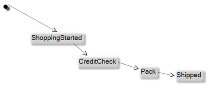 State diagrams of AppComplete