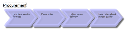 Process diagrams of AppComplete