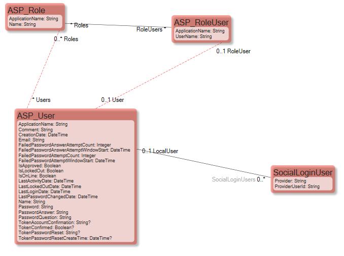 ASP Membership provider — CapableObjectsCapableObjects